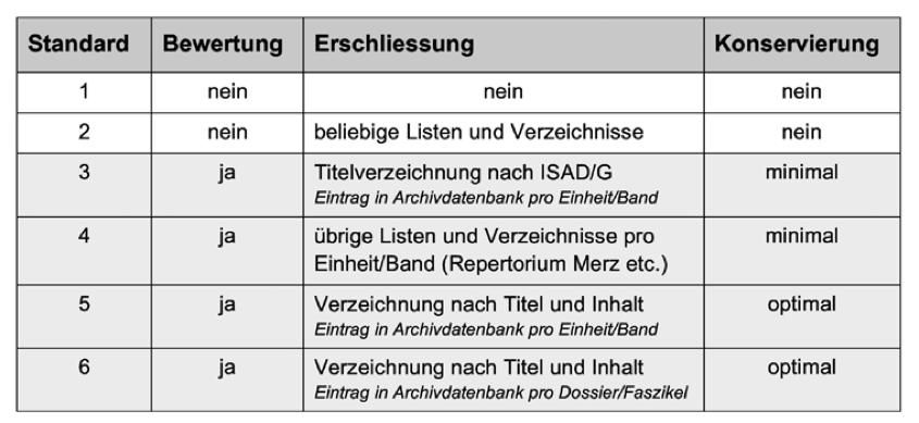 Erschliessungs- und Konservierungsstandards im Staatsarchiv Aargau