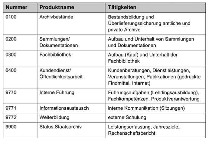 Produkte im Staatsarchiv Aargau