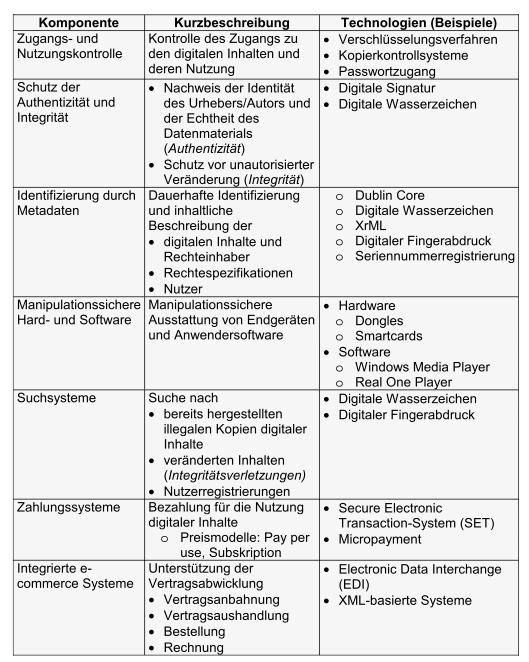 Komponenten und Technologien im DRM (Büttner, 2004)